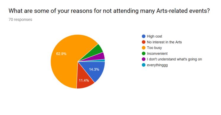Statistics for Arts or Nah 2
