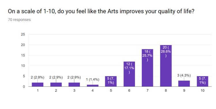 Statistics for Arts or Nah 3
